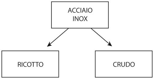 ACCIAIO-INOX