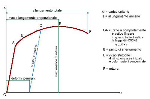 trazione-curva